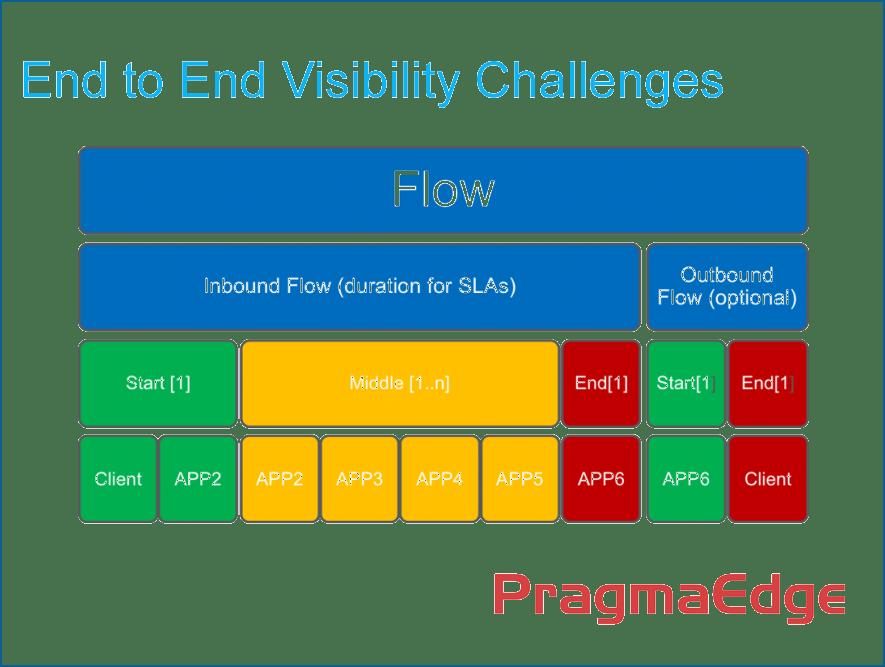 PragmaEdge FileGPS Business User Interface