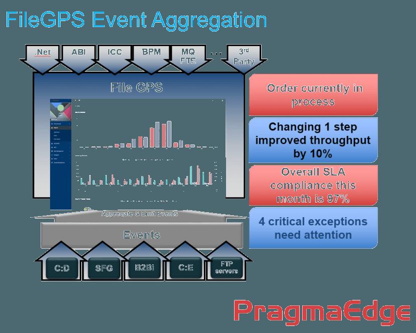 PragmaEdge FileGPS Data Enrichment